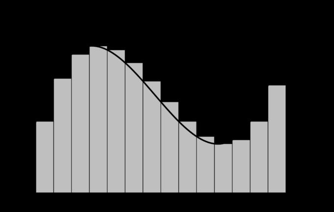 積分の歴史 ~ルベーグ積分までの道のり~ | 数学・統計教室の和から ...