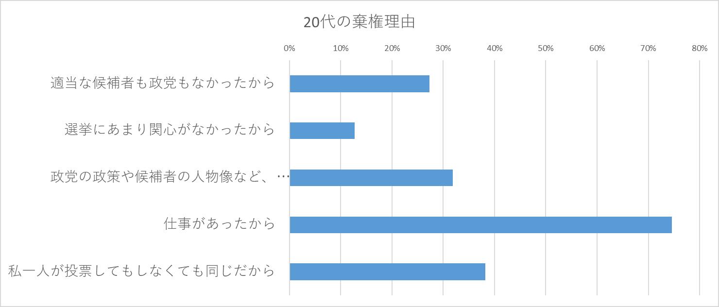 ※これは、クロス集計のサンプルのためのグラフであり、データはあくまでもダミーのデータ、実際の回答とは異なります。